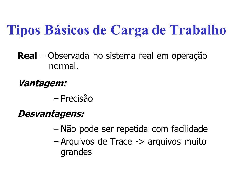 Tipos Básicos de Carga de Trabalho Real – Observada no sistema real em operação normal.