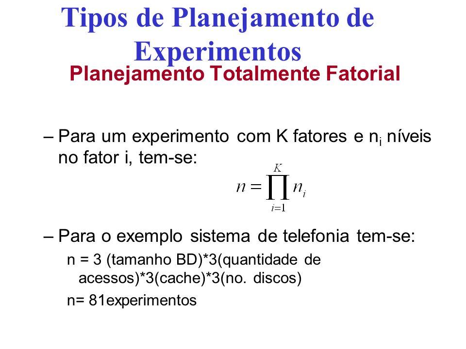 Tipos de Planejamento de Experimentos Planejamento Totalmente Fatorial –Para um experimento com K fatores e n i níveis no fator i, tem-se: –Para o exemplo sistema de telefonia tem-se: n = 3 (tamanho BD)*3(quantidade de acessos)*3(cache)*3(no.