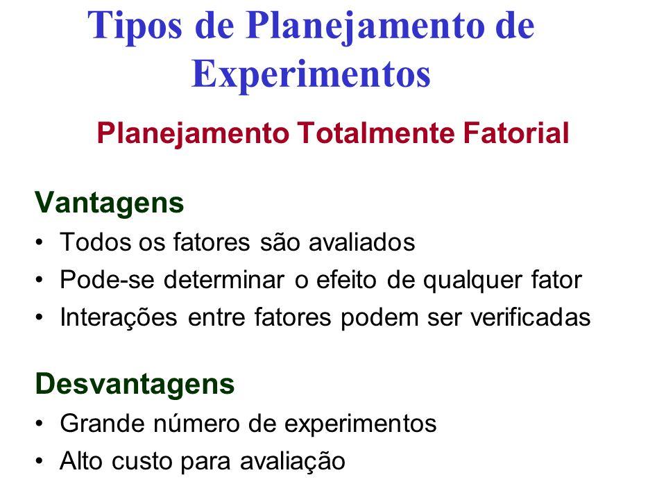 Tipos de Planejamento de Experimentos Planejamento Totalmente Fatorial Vantagens Todos os fatores são avaliados Pode-se determinar o efeito de qualquer fator Interações entre fatores podem ser verificadas Desvantagens Grande número de experimentos Alto custo para avaliação