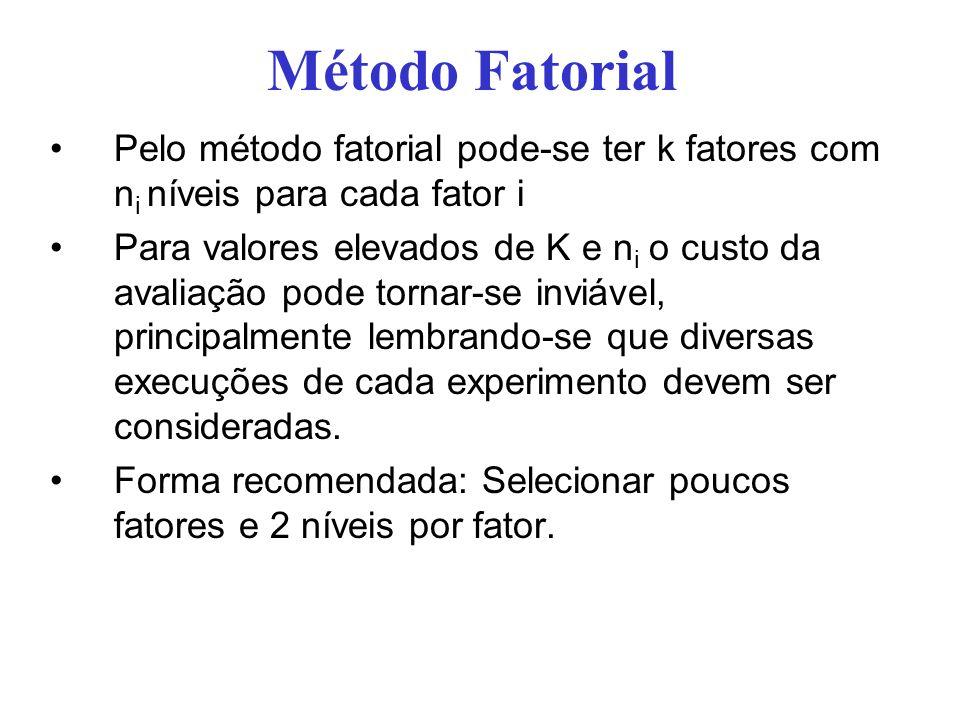 Método Fatorial Pelo método fatorial pode-se ter k fatores com n i níveis para cada fator i Para valores elevados de K e n i o custo da avaliação pode tornar-se inviável, principalmente lembrando-se que diversas execuções de cada experimento devem ser consideradas.