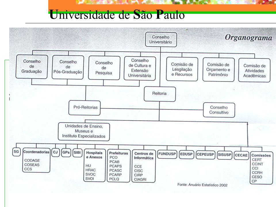 Unidades de Serviço PCASC PCASC – Prefeitura do Campus Administrativo de São Carlos CISC CISC – Centro de Informática de São Carlos Campus da USP em São Carlos