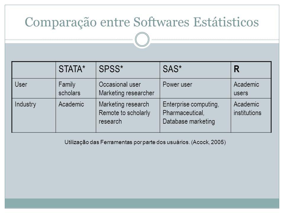 Comparação entre Softwares Estátisticos Utilização das Ferramentas por parte dos usuários. (Acock, 2005) STATA*SPSS*SAS* R UserFamily scholars Occasio