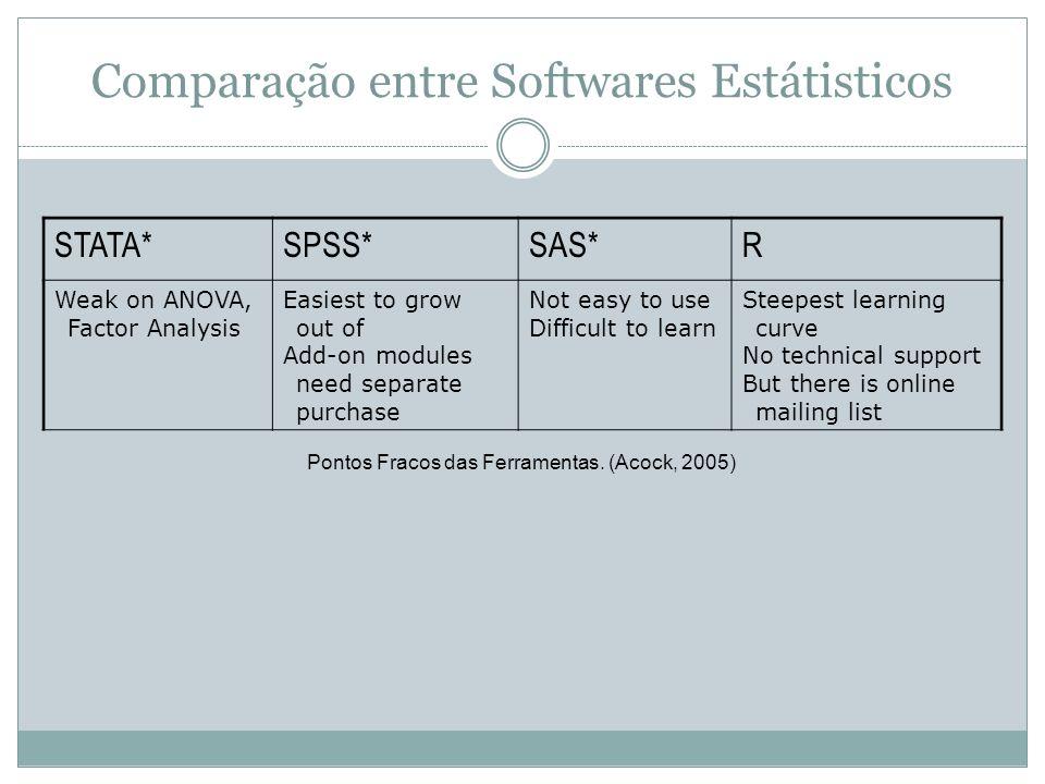 Comparação entre Softwares Estátisticos Pontos Fracos das Ferramentas. (Acock, 2005) STATA*SPSS*SAS*R Weak on ANOVA, Factor Analysis Easiest to grow o