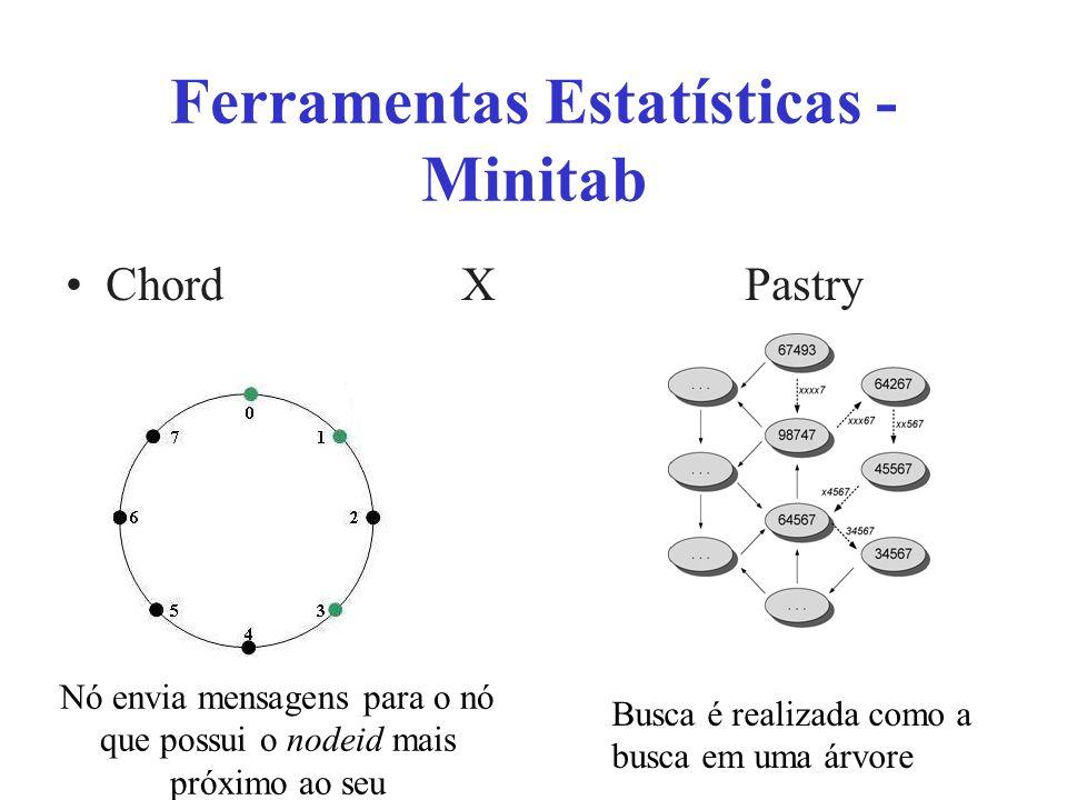 Ferramentas Estatísticas - Minitab Chord X Pastry Nó envia mensagens para o nó que possui o nodeid mais próximo ao seu Busca é realizada como a busca