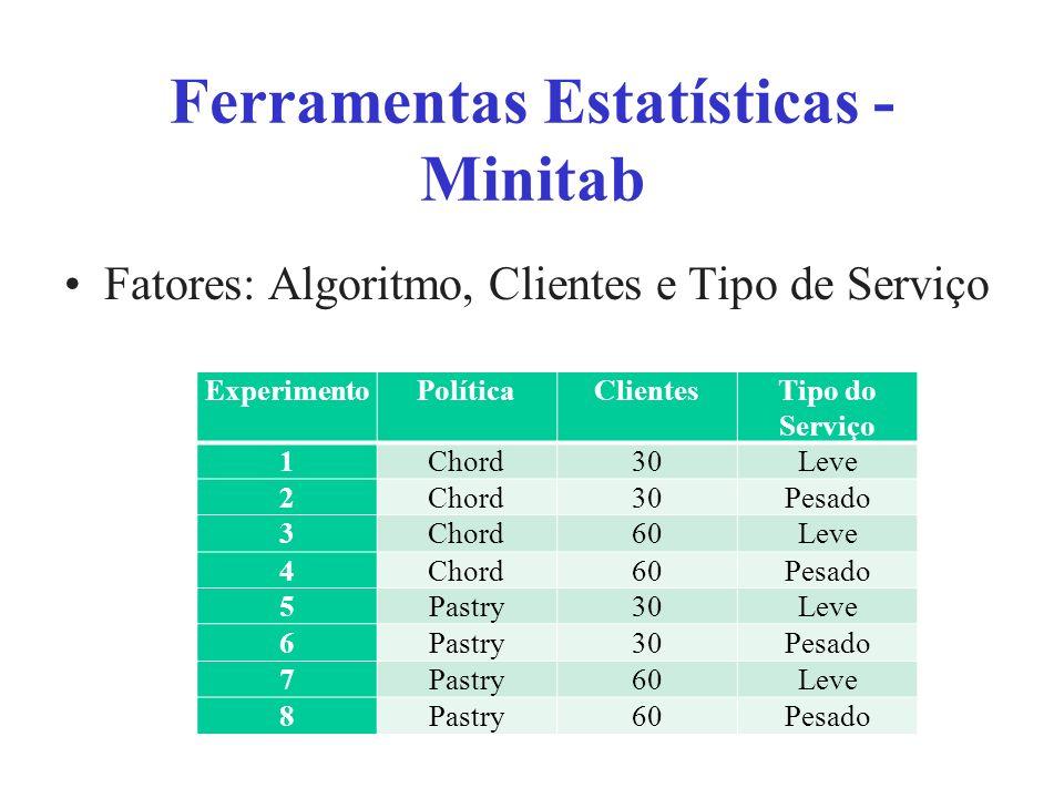Ferramentas Estatísticas - Minitab Fatores: Algoritmo, Clientes e Tipo de Serviço ExperimentoPolíticaClientesTipo do Serviço 1Chord30Leve 2Chord30Pesado 3Chord60Leve 4Chord60Pesado 5Pastry30Leve 6Pastry30Pesado 7Pastry60Leve 8Pastry60Pesado