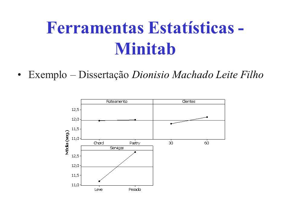 Ferramentas Estatísticas - Minitab Exemplo – Dissertação Dionisio Machado Leite Filho