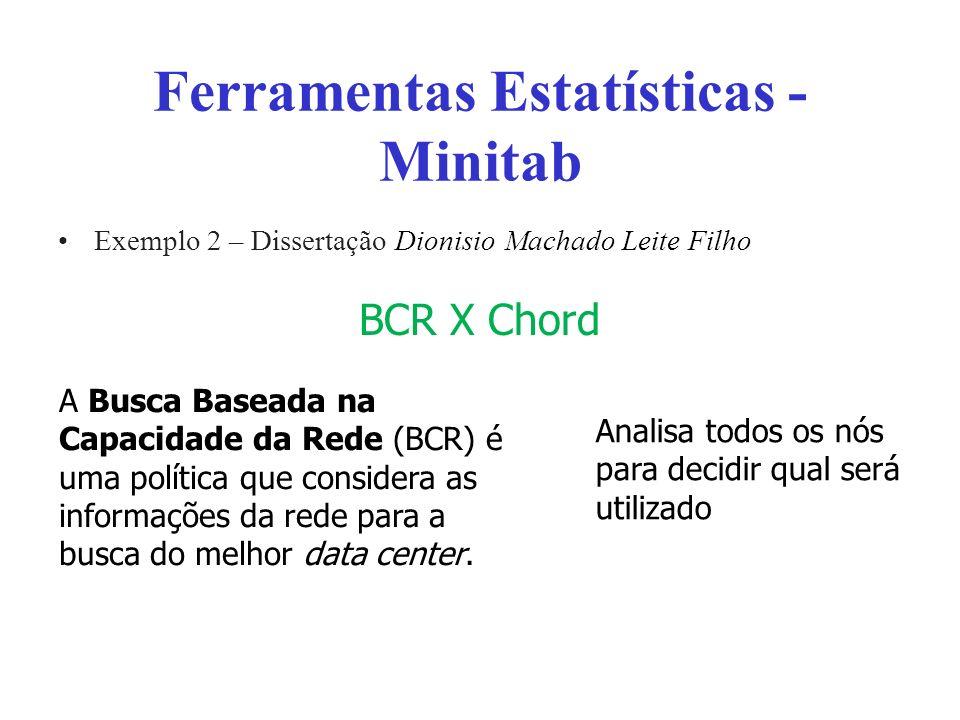 Ferramentas Estatísticas - Minitab Exemplo 2 – Dissertação Dionisio Machado Leite Filho BCR X Chord A Busca Baseada na Capacidade da Rede (BCR) é uma política que considera as informações da rede para a busca do melhor data center.