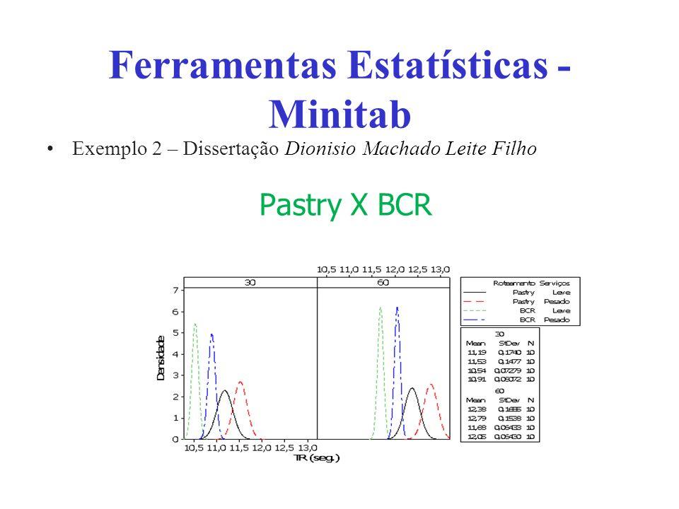 Ferramentas Estatísticas - Minitab Exemplo 2 – Dissertação Dionisio Machado Leite Filho Pastry X BCR