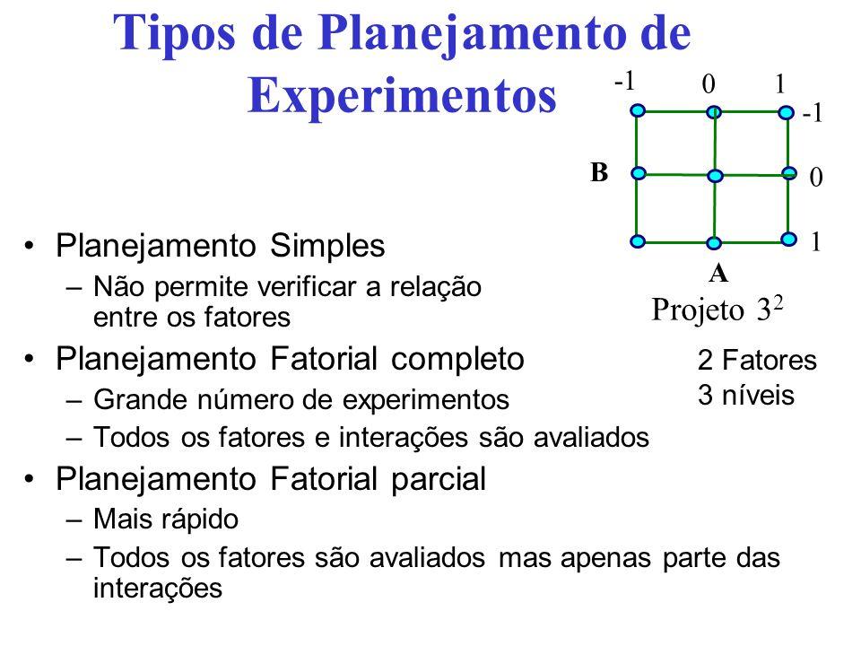 Tipos de Planejamento de Experimentos Planejamento Simples –Não permite verificar a relação entre os fatores Planejamento Fatorial completo –Grande número de experimentos –Todos os fatores e interações são avaliados Planejamento Fatorial parcial –Mais rápido –Todos os fatores são avaliados mas apenas parte das interações A B Projeto 3 2 01 0 1 2 Fatores 3 níveis