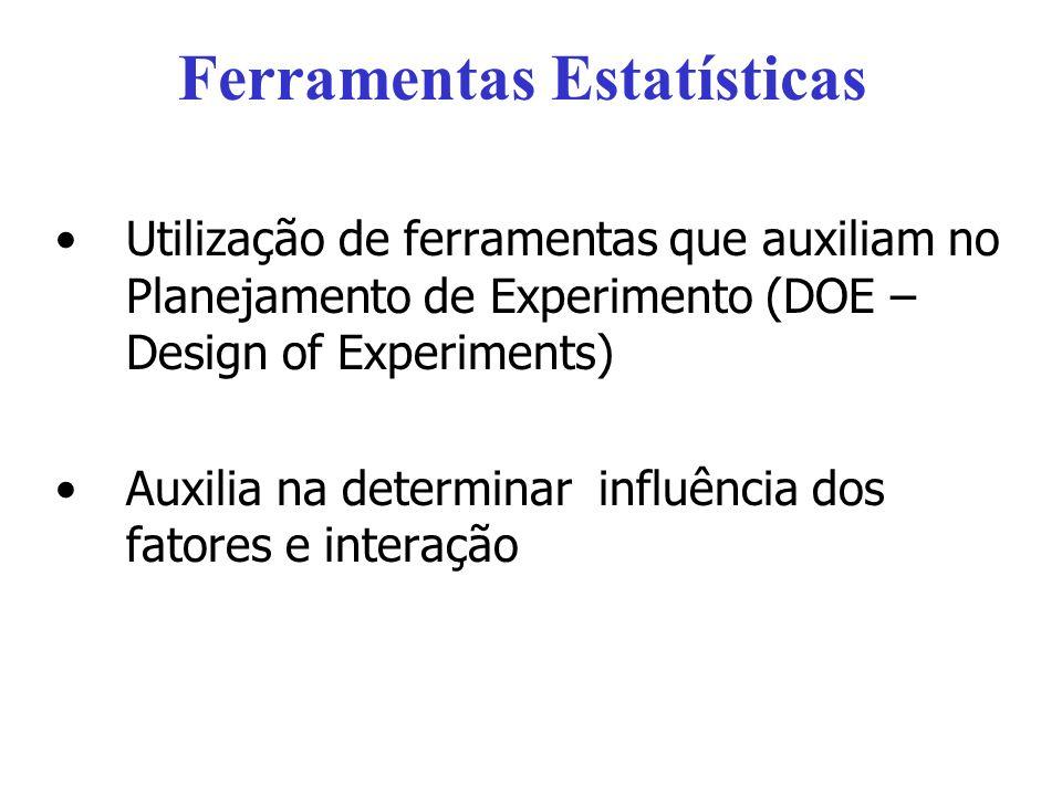 Ferramentas Estatísticas Utilização de ferramentas que auxiliam no Planejamento de Experimento (DOE – Design of Experiments) Auxilia na determinar influência dos fatores e interação