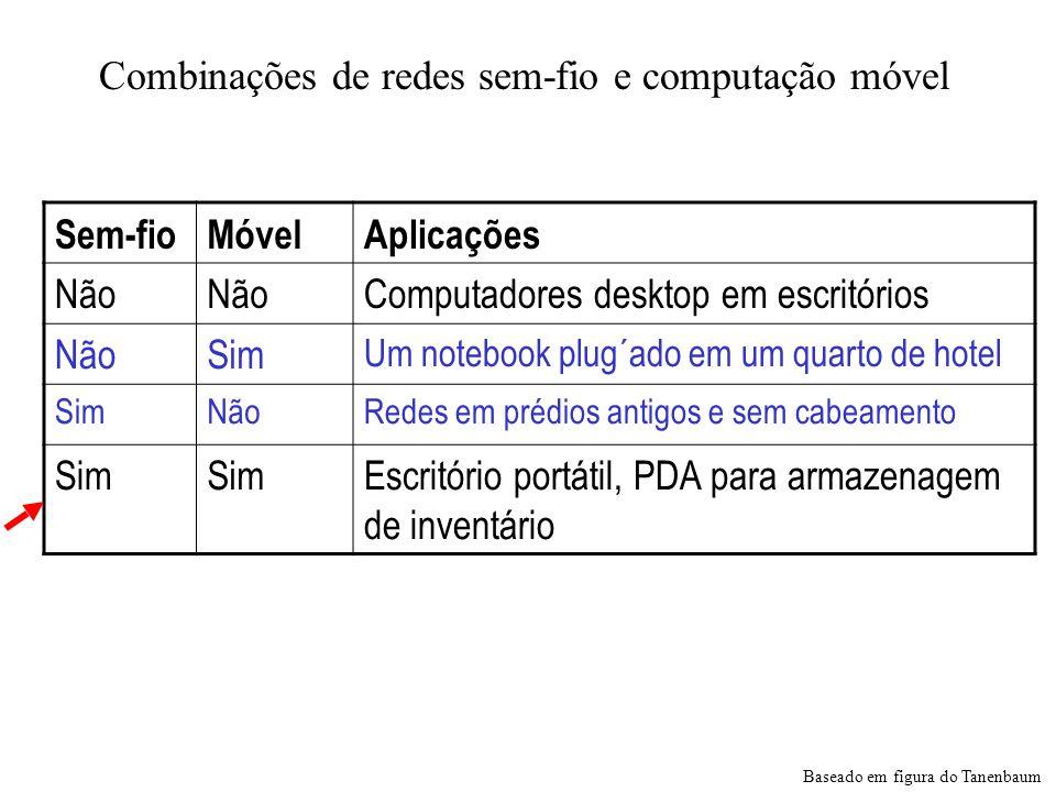 Combinações de redes sem-fio e computação móvel Sem-fioMóvelAplicações Não Computadores desktop em escritórios NãoSim Um notebook plug´ado em um quart