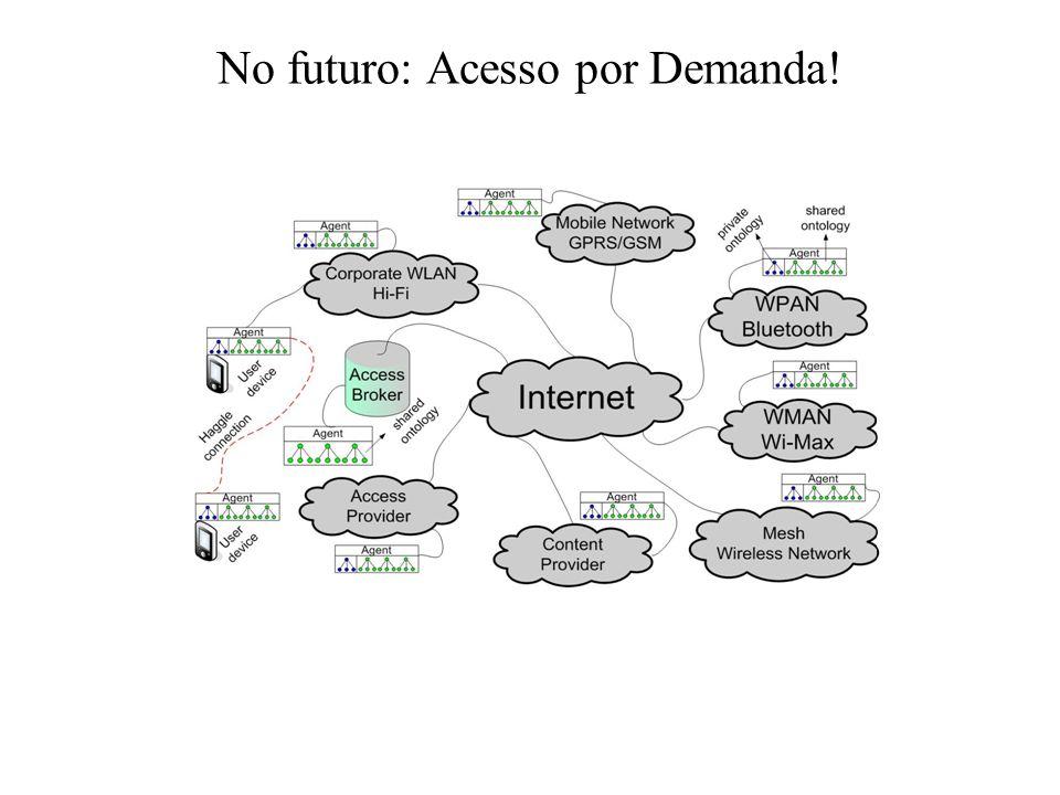 No futuro: Acesso por Demanda!