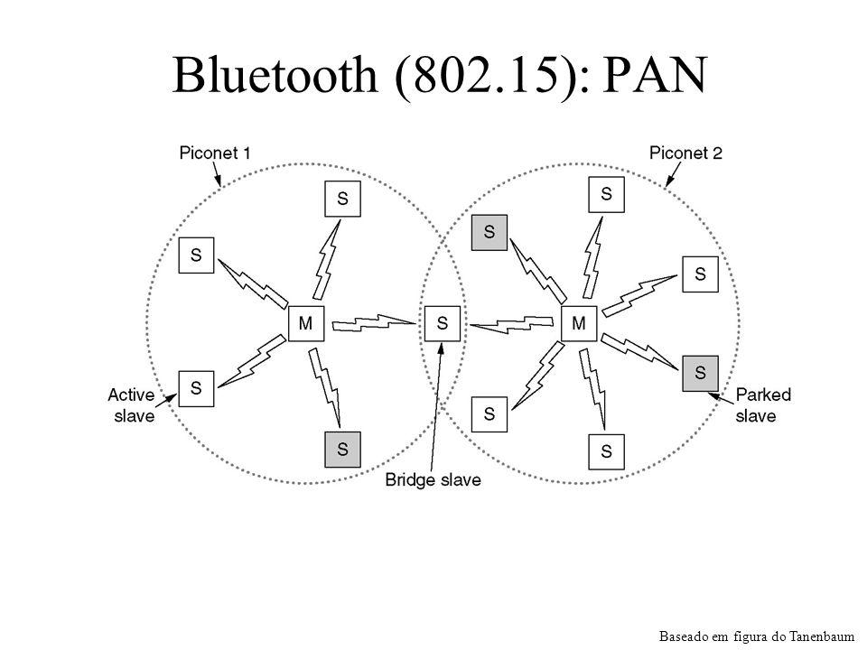 Bluetooth (802.15): PAN Duas piconets podem ser conectadas para formar uma scatternet. Baseado em figura do Tanenbaum