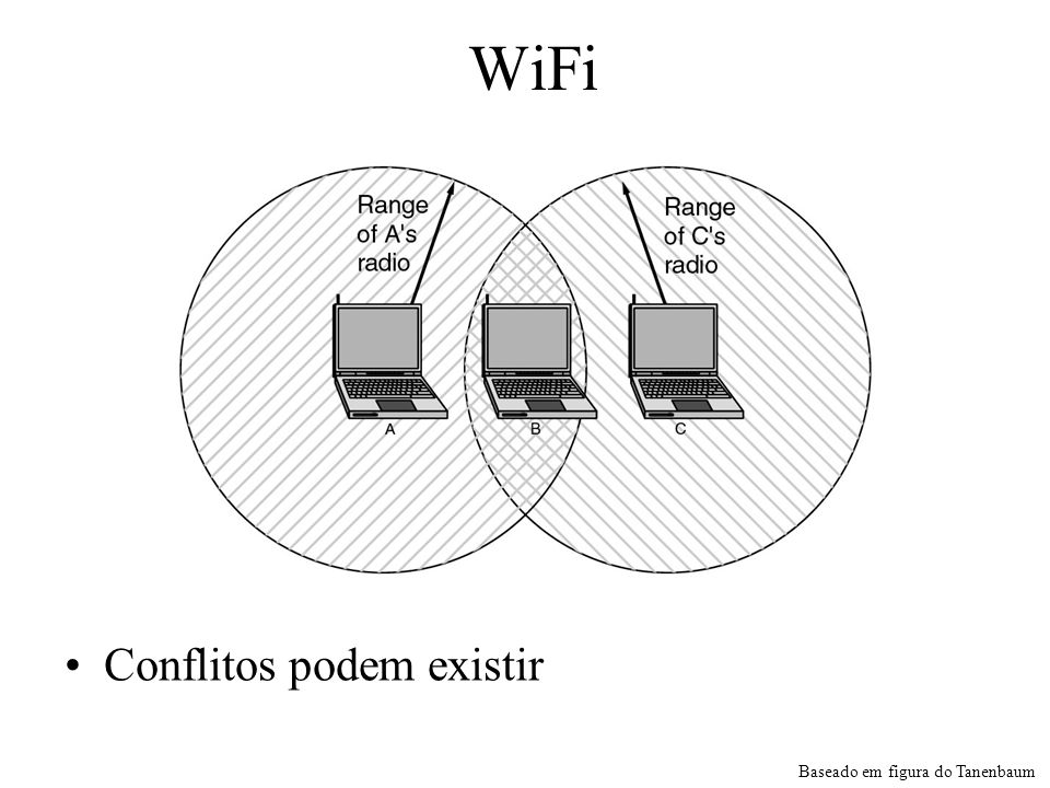 WiFi Conflitos podem existir Baseado em figura do Tanenbaum