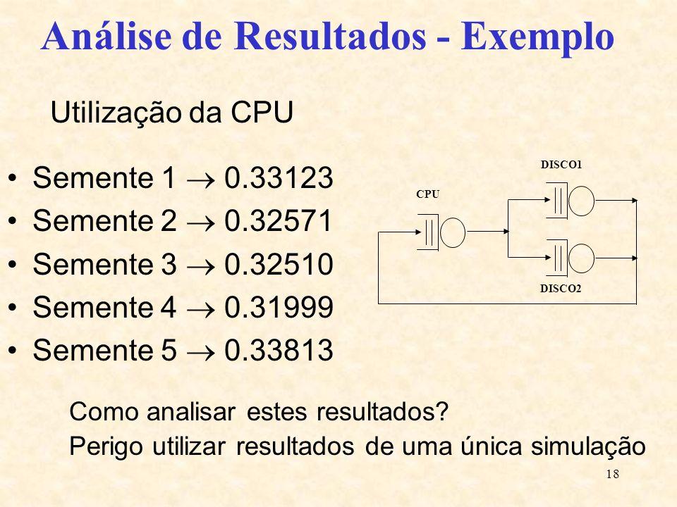 18 Utilização da CPU Semente 1 0.33123 Semente 2 0.32571 Semente 3 0.32510 Semente 4 0.31999 Semente 5 0.33813 DISCO2 CPU DISCO1 Análise de Resultados