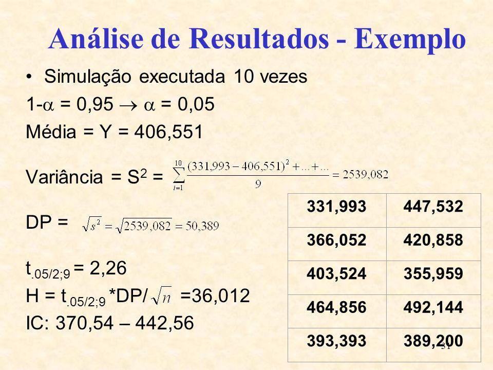 31 Análise de Resultados - Exemplo Simulação executada 10 vezes 1- = 0,95 = 0,05 Média = Y = 406,551 Variância = S 2 = DP = t.05/2;9 = 2,26 H = t.05/2