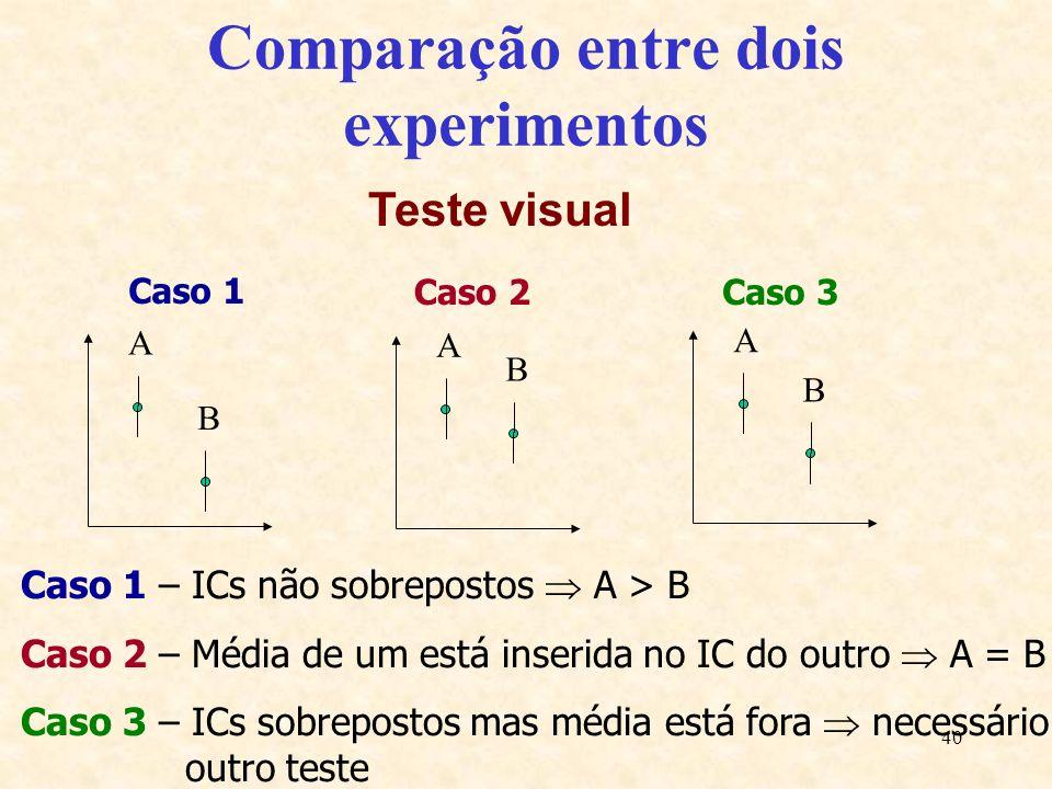 40 Comparação entre dois experimentos Teste visual A B Caso 1 A B A B Caso 2Caso 3 Caso 1 – ICs não sobrepostos A > B Caso 2 – Média de um está inseri
