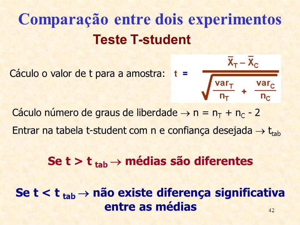 42 Comparação entre dois experimentos Cáculo número de graus de liberdade n = n T + n C - 2 Entrar na tabela t-student com n e confiança desejada t ta
