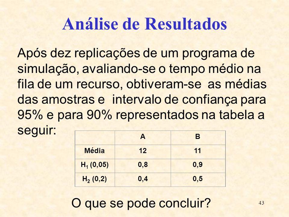 43 Após dez replicações de um programa de simulação, avaliando-se o tempo médio na fila de um recurso, obtiveram-se as médias das amostras e intervalo
