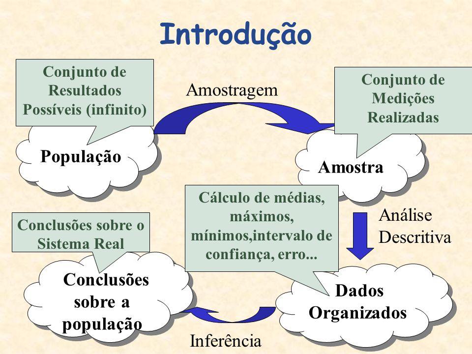 5 Introdução População População Amostragem Amostra Dados Organizados Conclusões sobre a população Inferência Análise Descritiva Conjunto de Resultado