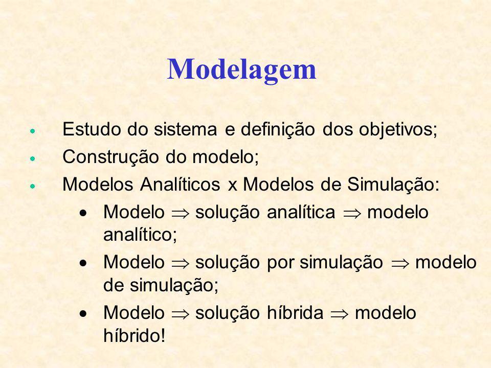 Estudo do sistema e definição dos objetivos; Construção do modelo; Modelos Analíticos x Modelos de Simulação: Modelo solução analítica modelo analític