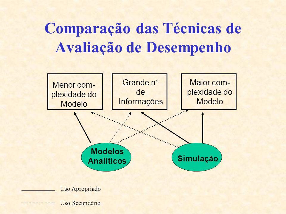 Comparação das Técnicas de Avaliação de Desempenho Uso Apropriado Uso Secundário Menor com- plexidade do Modelo Grande n de Informações Maior com- ple