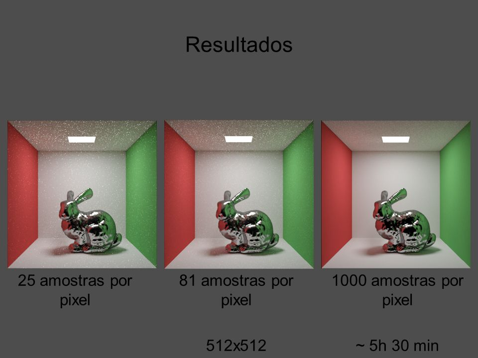 Resultados 25 amostras por pixel 81 amostras por pixel 512x512 1000 amostras por pixel ~ 5h 30 min
