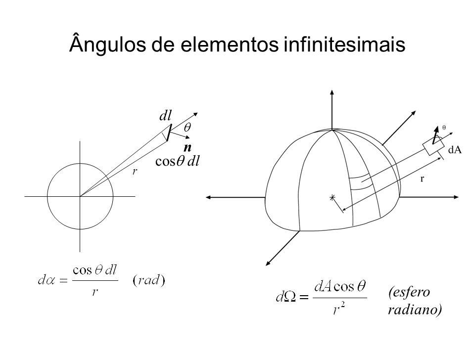 dl n cos dl (esfero radiano) r Ângulos de elementos infinitesimais
