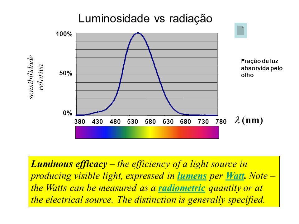 Luminosidade vs radiação sensibilidade relativa nm Fração da luz absorvida pelo olho Luminous efficacy – the efficiency of a light source in producing