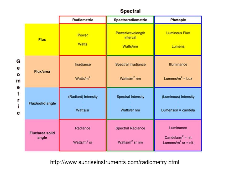 http://www.sunriseinstruments.com/radiometry.html