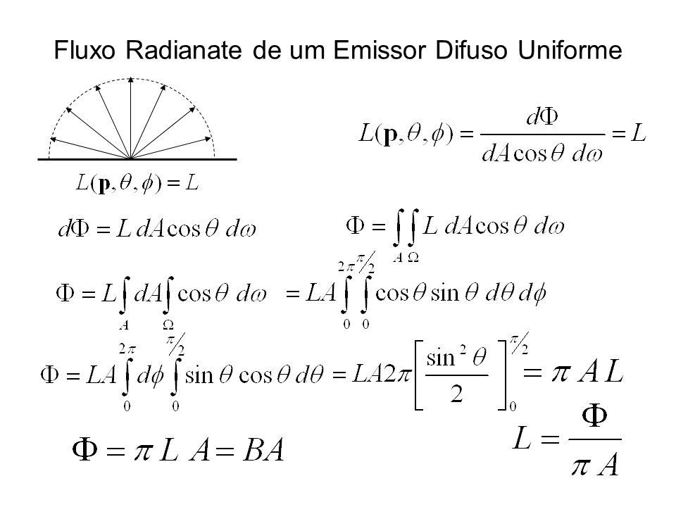 Fluxo Radianate de um Emissor Difuso Uniforme