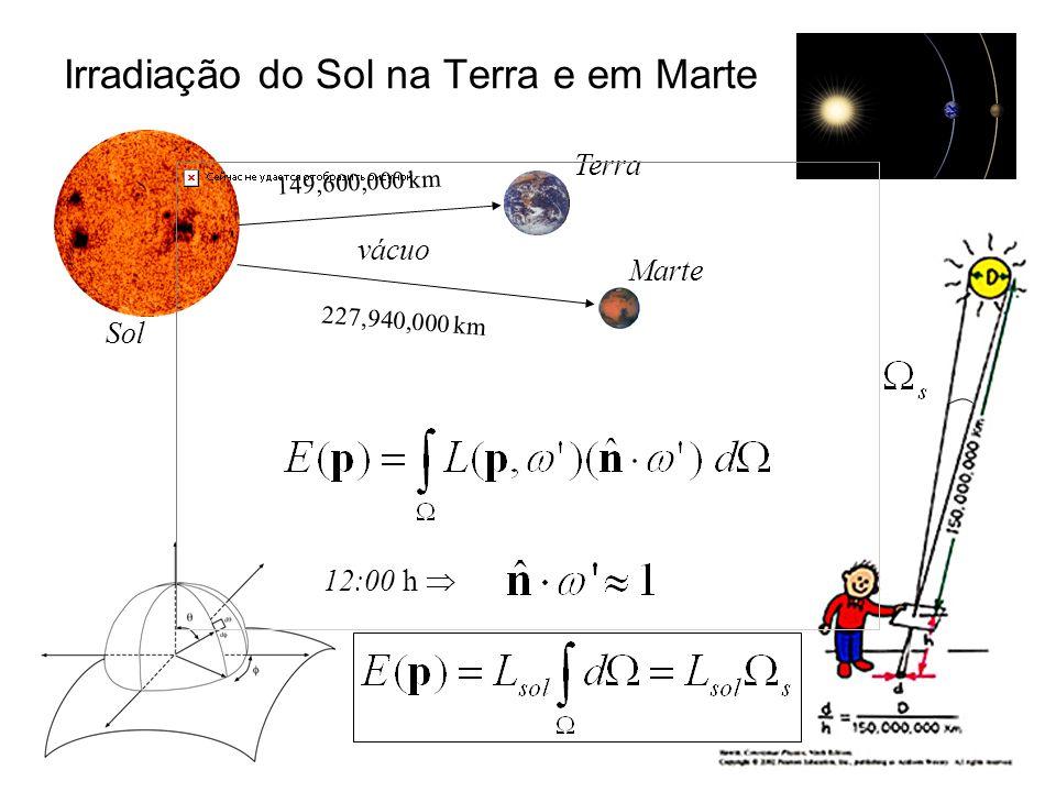 Irradiação do Sol na Terra e em Marte Sol Terra Marte 227,940,000 km 149,600,000 km vácuo 12:00 h