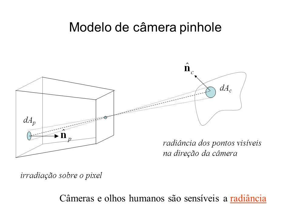 Modelo de câmera pinhole dA p dA c irradiação sobre o pixel radiância dos pontos visíveis na direção da câmera Câmeras e olhos humanos são sensíveis a