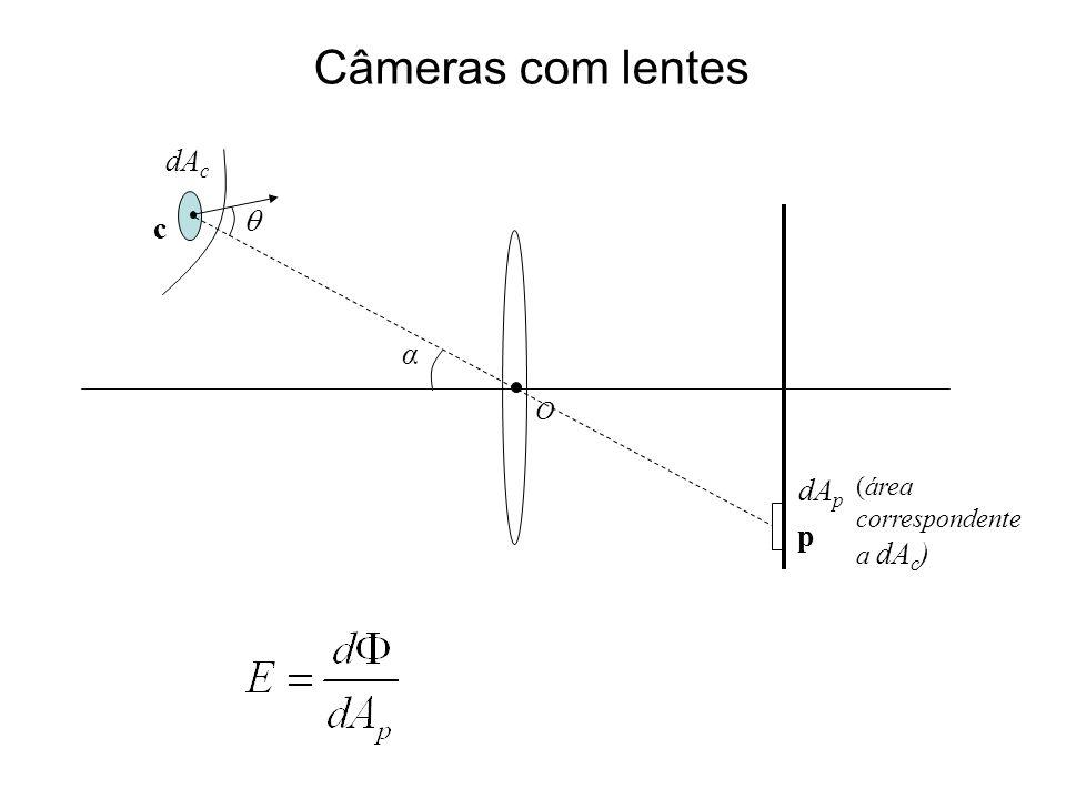 Câmeras com lentes O c p dA c α dA p (área correspondente a dA c )