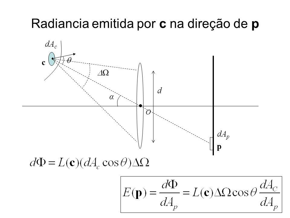Radiancia emitida por c na direção de p O c p α d dA c dA p