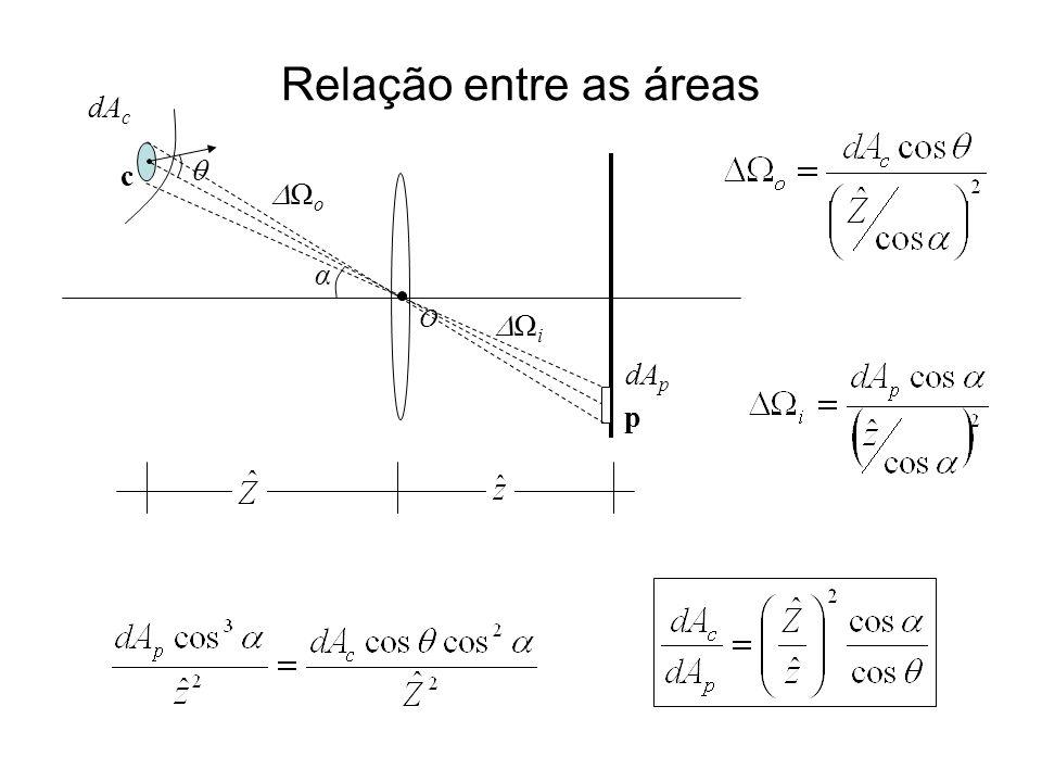 Relação entre as áreas O c p α o i dA c dA p