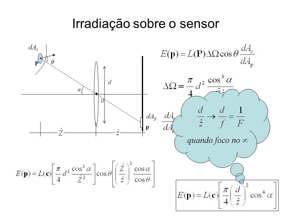 Irradiação sobre o sensor O P p α d quando foco no dA c dA p