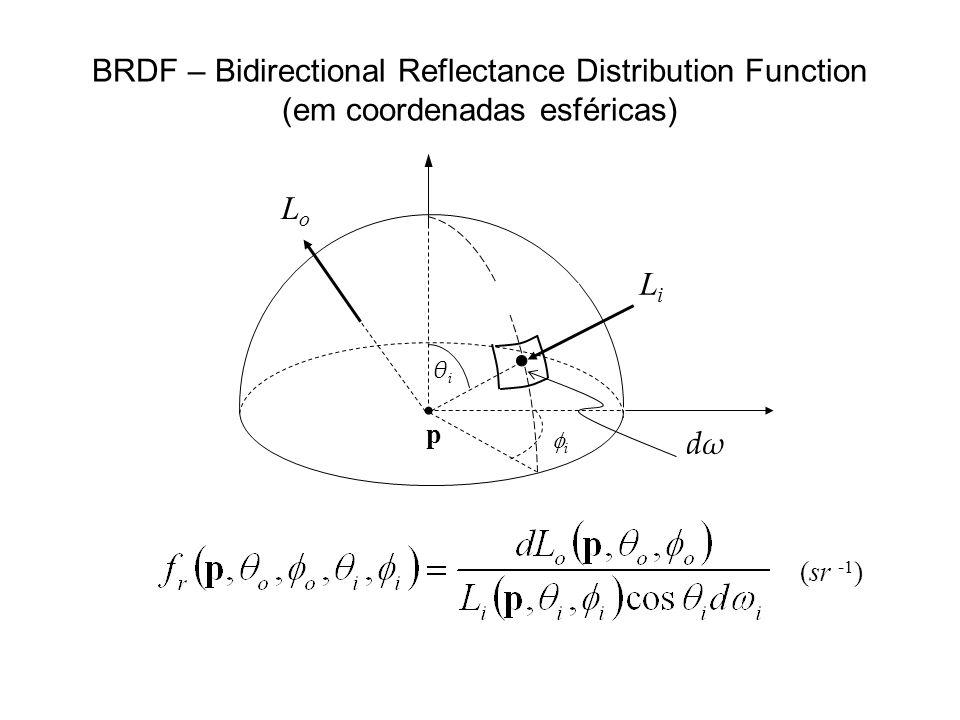 BRDF – Bidirectional Reflectance Distribution Function (em coordenadas esféricas) θiθi dωdω i LiLi p LoLo (sr -1 )