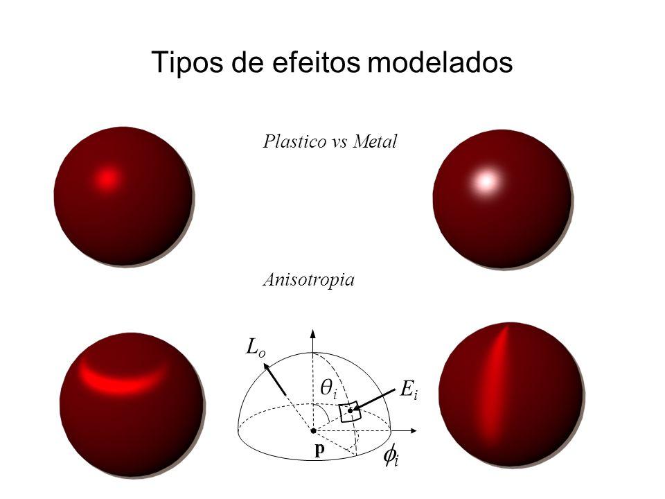 Tipos de efeitos modelados Anisotropia θiθi i EiEi p LoLo Plastico vs Metal