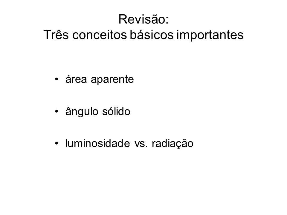 Área aparente (foreshortening) θ A Uma área A vista de um ângulo é equivalente a uma área menor, A cos, tanto para emitir quanto para receber radiação luminosa.