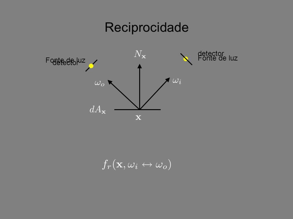 Reciprocidade detector Fonte de luz detector Fonte de luz