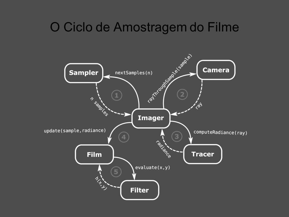 O Ciclo de Amostragem do Filme