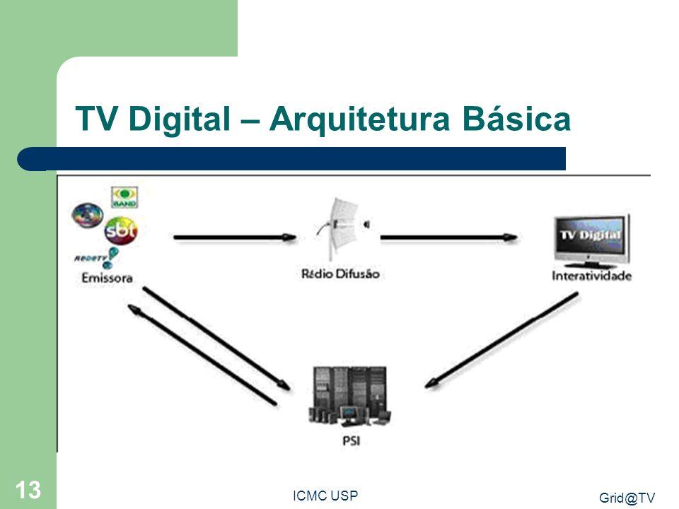 Grid@TV ICMC USP 13 TV Digital – Arquitetura Básica