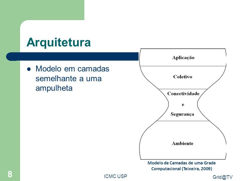 Grid@TV ICMC USP 8 Arquitetura Modelo em camadas semelhante a uma ampulheta Modelo de Camadas de uma Grade Computacional (Teixeira, 2009)