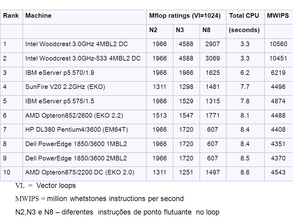 RankMachineMflop ratings (Vl=1024)Total CPUMWIPS N2N3N8(seconds) 1Intel Woodcrest 3.0GHz 4MBL2 DC1966458829073.310560 2Intel Woodcrest 3.0GHz-533 4MBL2 DC1966458830693.310451 3IBM eServer p5 570/1.91966 16256.26219 4SunFire V20 2.2GHz (EKO)1311129814817.74496 5IBM eServer p5 575/1.51966152913157.84874 6AMD Opteron852/2600 (EKO 2.2)1513154717718.14488 7HP DL380 Pentium4/3600 (EM64T)196617206078.44408 8Dell PowerEdge 1850/3600 1MBL2196617206078.44351 9Dell PowerEdge 1850/3600 2MBL2196617206078.54370 10AMD Opteron875/2200 DC (EKO 2.0)1311125114978.64543 VL = Vector loops MWIPS = million whetstones instructions per second N2,N3 e N8 – diferentes instruções de ponto flutuante no loop
