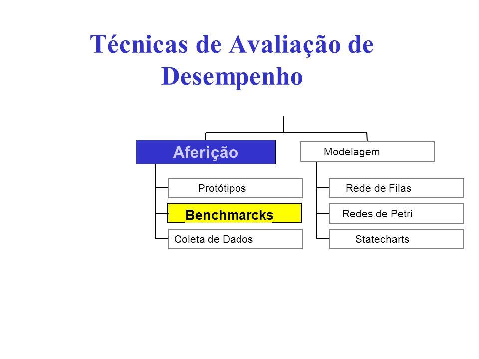 Benchmarcks Técnicas de Avaliação de Desempenho Protótipos Coleta de Dados Aferição Rede de Filas Redes de Petri Statecharts Modelagem Aferição