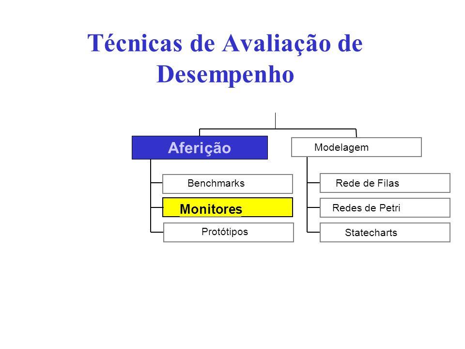 Monitores Técnicas de Avaliação de Desempenho Benchmarks Protótipos Aferição Rede de Filas Redes de Petri Statecharts Modelagem Aferição
