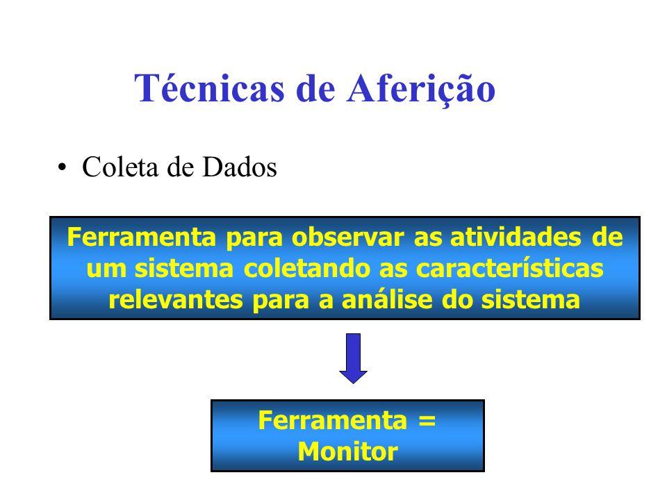Técnicas de Aferição Coleta de Dados Ferramenta para observar as atividades de um sistema coletando as características relevantes para a análise do sistema Ferramenta = Monitor