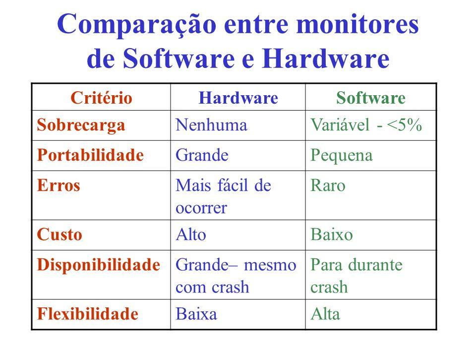 Comparação entre monitores de Software e Hardware CritérioHardwareSoftware SobrecargaNenhumaVariável - <5% PortabilidadeGrandePequena ErrosMais fácil de ocorrer Raro CustoAltoBaixo DisponibilidadeGrande– mesmo com crash Para durante crash FlexibilidadeBaixaAlta