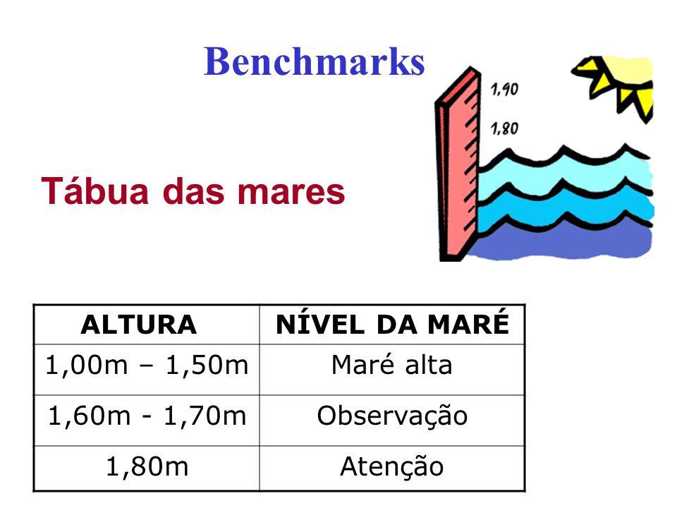 Benchmarks ALTURA NÍVEL DA MARÉ 1,00m – 1,50mMaré alta 1,60m - 1,70mObservação 1,80mAtenção Tábua das mares